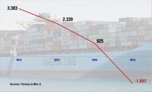 Moeller Maersk, Maersk