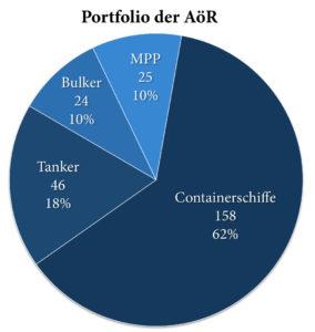 AöR, hsh portfoliomanagement