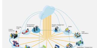 Maersk, Digitalisierung