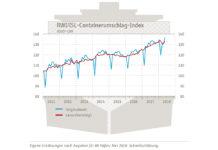 Containerumschlag-Index März 2018
