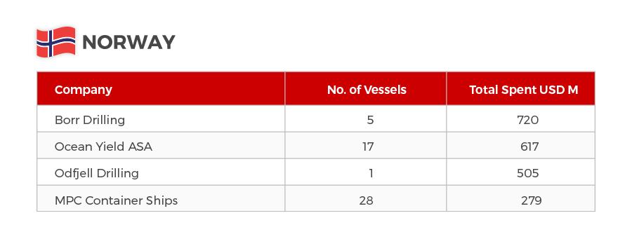 Biggest spenders 2nd hand vessels 2018 Norway