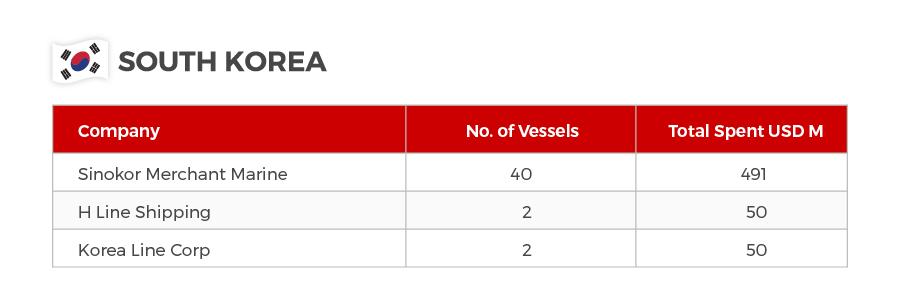 Biggest spenders 2nd hand vessels 2018 South Korea