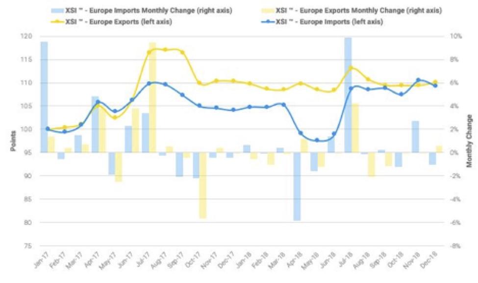 Europe Exports Imports XSI 12-2018