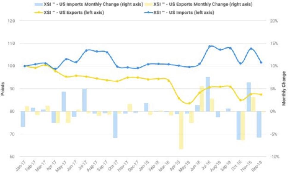 US Exports Imports XSI 12-2018
