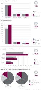 Zweitmarkt DZAG Grafiken Gesamt 2017-2018 1