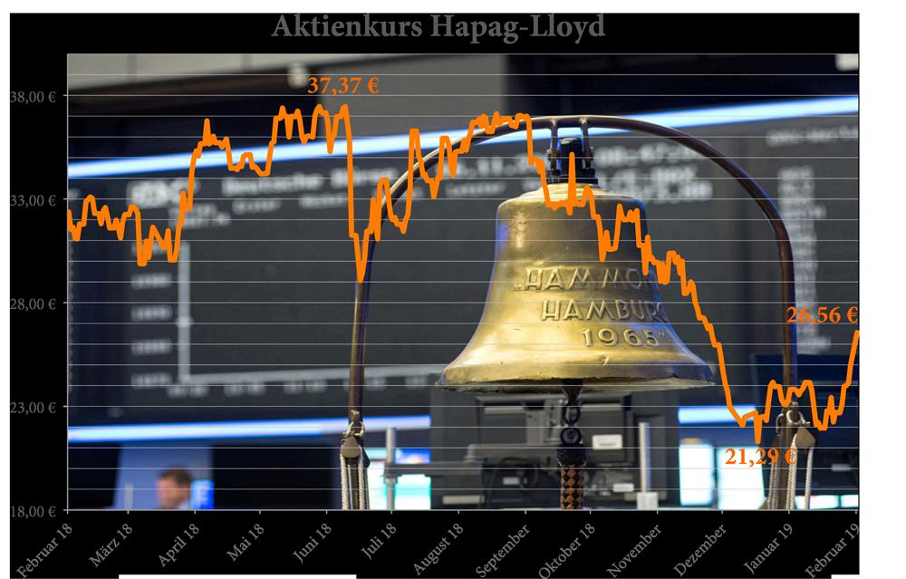 Hapag-Lloyd, Aktie, Börsenkurs