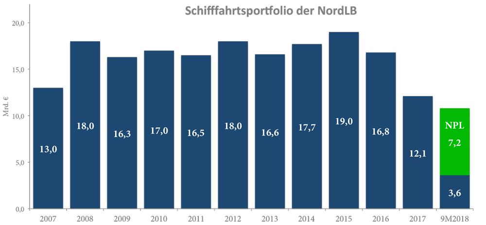 NordLB, Portfolio
