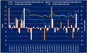 Xeneta XSI Europe imports exports Juni 2019