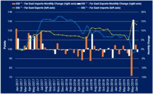 Xeneta XSI Far East imports exports Juni 2019