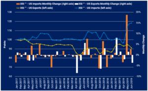 Xeneta XSI US imports exports Juni 2019