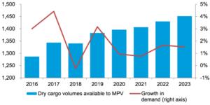 Drewry - Nachfrage MPP Sektor juli 2019