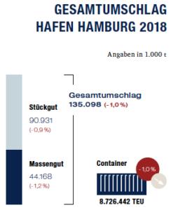 Hamburg UVHH Bilanz 2018-19 Gesamtumschlag Hafen Hamburg
