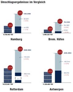 Hamburg UVHH Bilanz 2018-19 Umschlagergebnisse im Vergleich